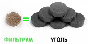 Отраления - первая помощь. Сравнение эффективности Фильтрум-СТИ и Активированного угля